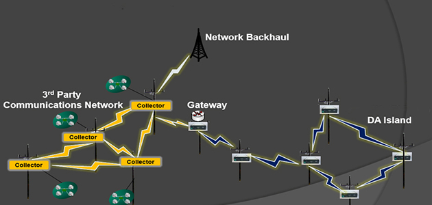 Vista Underground Distribution Switchgear: 'DA Islanding': Dedicated Communications For Faster Self